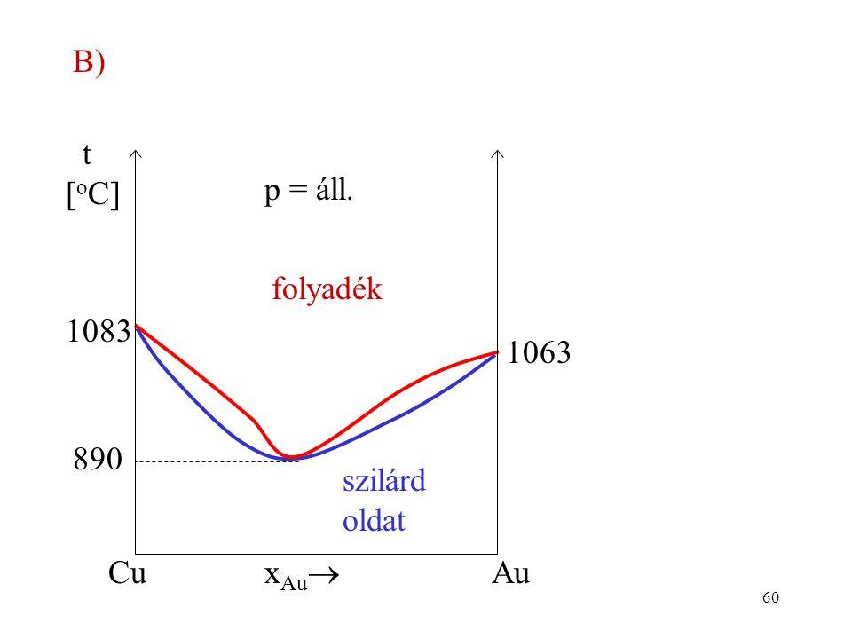 B) folyadék xAu Cu Au p = áll. t [oC] szilárd oldat 1083 1063 890